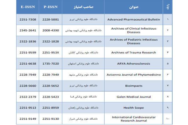 نمایه ۳۰ مجله علوم پزشکی کشور با دو عنوان فارسی زبان در ISI  برای نخستین بار