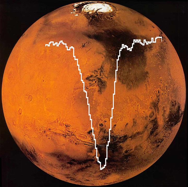 اندازه گیری اکسیژن مریخ در رصدخانه هوایی ناسا