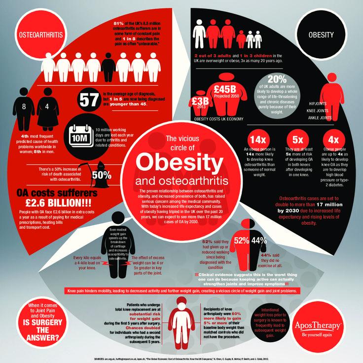 فاجعه کمتحرکی (۱): چاقی در ایران هراسانگیز شد/چاقی در زنان ایرانی به شدت رو به افزایش است/افزایش دو برابری مرگهای منتسب به چاقی و اضافه وزن/