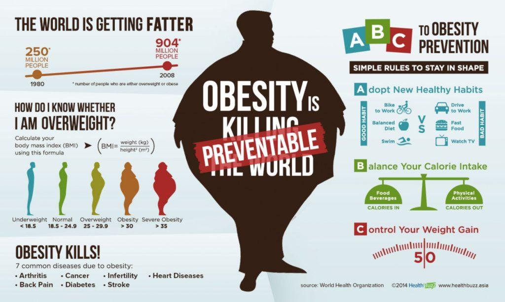 ۵۰۰ هزار ایرانی نیاز به عمل جراحی چاقی دارند/ ۱۲۰ میلیون عمر از دست رفته بر اثر مرگ چاقی