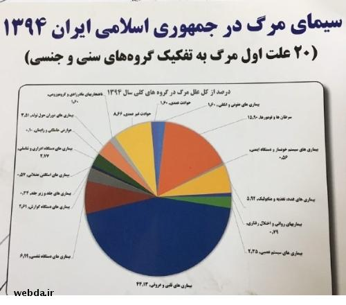 سازمان جهانی بهداشت «نظام ثبت مرگ» ایران را ستود /پنج علت مهم مرگ ایرانیها