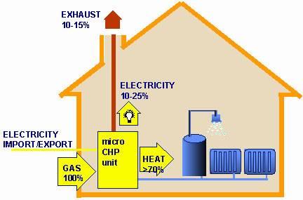 در پژوهشگاه نفت طراحی شد: سیستم توليد همزمان برق و حرارت با موتور دائم كار گازسوز
