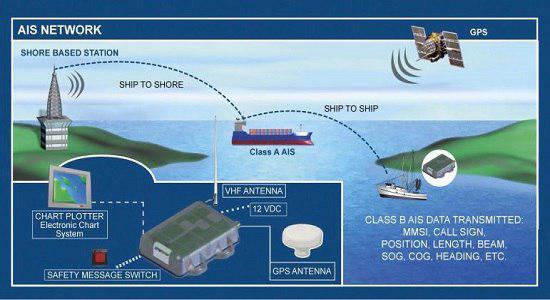 ساخت سامانه پایش و مکان یابی منابع سیگنال در کشور