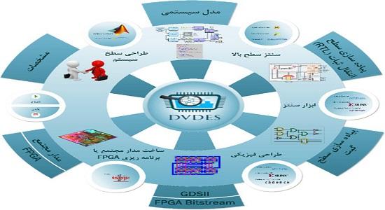 از سوی پژوهشگران دانشگاه تهران محقق شد: الهام از سیستم بینایی انسان برای بازشناسی اشیاء