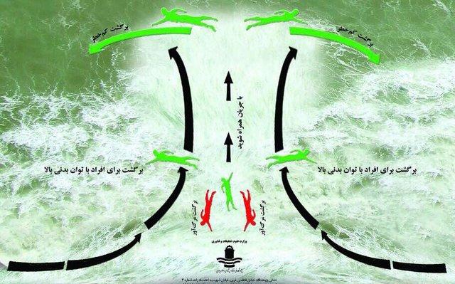 پژوهشگاه ملی اقیانوس شناسی هشدار داد: «جریان شکافنده» در کمین شناگران خزر/ خطرات مرگبار «موج مرده» را جدی بگیرید!
