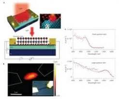 ساخت آشکارسازهای نوری حساس به موقعیت تابش نور با نانومواد دوبعدی