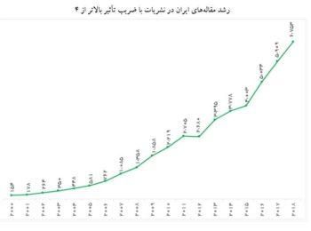 تنها ۱۴ درصد مقالات ایران در سال ۲۰۱۸ در نشریات با ضریب تأثیر بالاتر از ۴ منتشر شدهاند